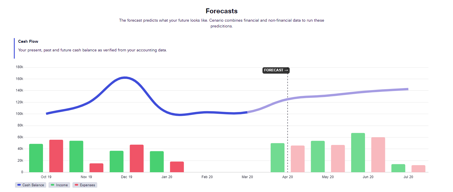 cenario forecasting screenshot 1