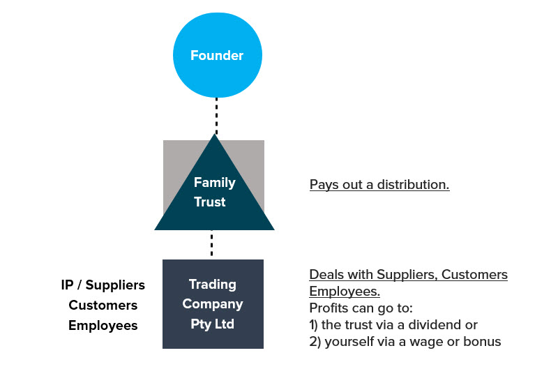 family trust in business structure